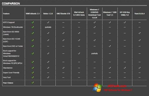 Képernyőkép WiNToBootic Windows 7